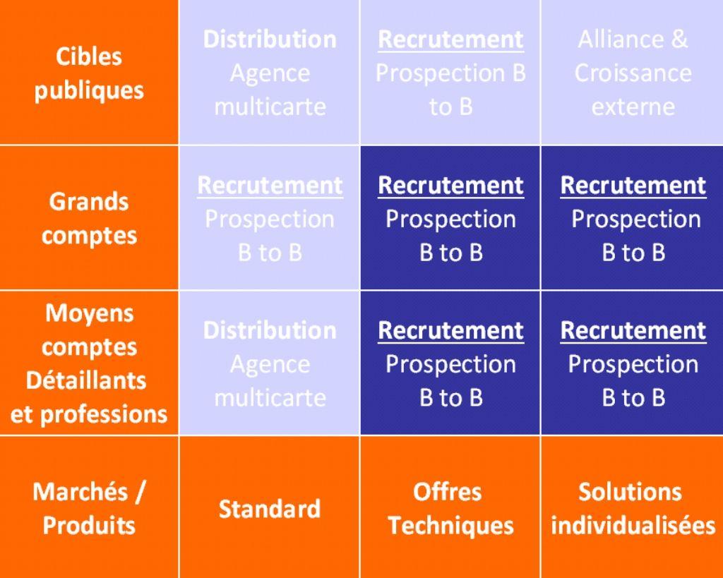EUpt-bsc- la matrice de l'efficacité commerciale pour le couple marché/produit